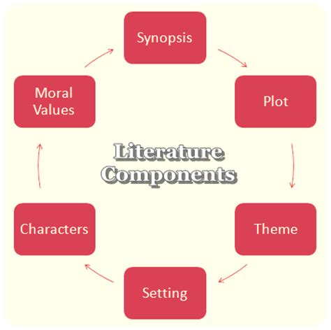 Examples of a good literature review